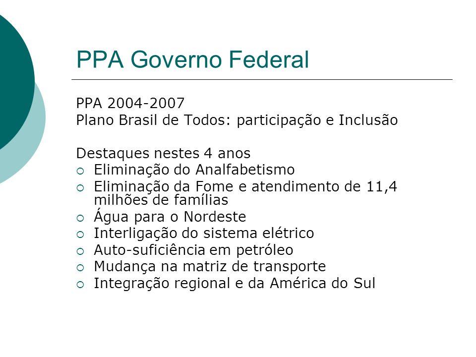 PPA Governo Federal PPA 2004-2007 Plano Brasil de Todos: participação e Inclusão Destaques nestes 4 anos Eliminação do Analfabetismo Eliminação da Fom