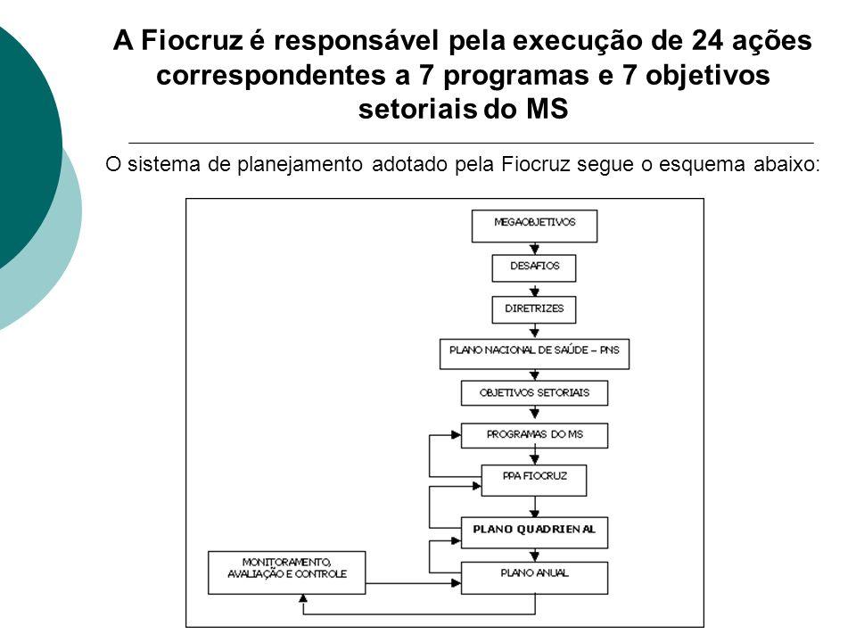 A Fiocruz é responsável pela execução de 24 ações correspondentes a 7 programas e 7 objetivos setoriais do MS O sistema de planejamento adotado pela F