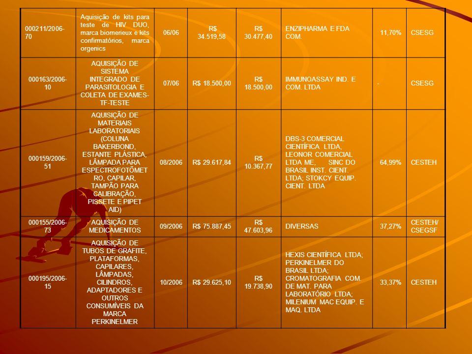 000211/2006- 70 Aquisição de kits para teste de HIV DUO, marca biomerieux e kits confirmatórios, marca orgenics 06/06 R$ 34.519,58 R$ 30.477,40 ENZIPH