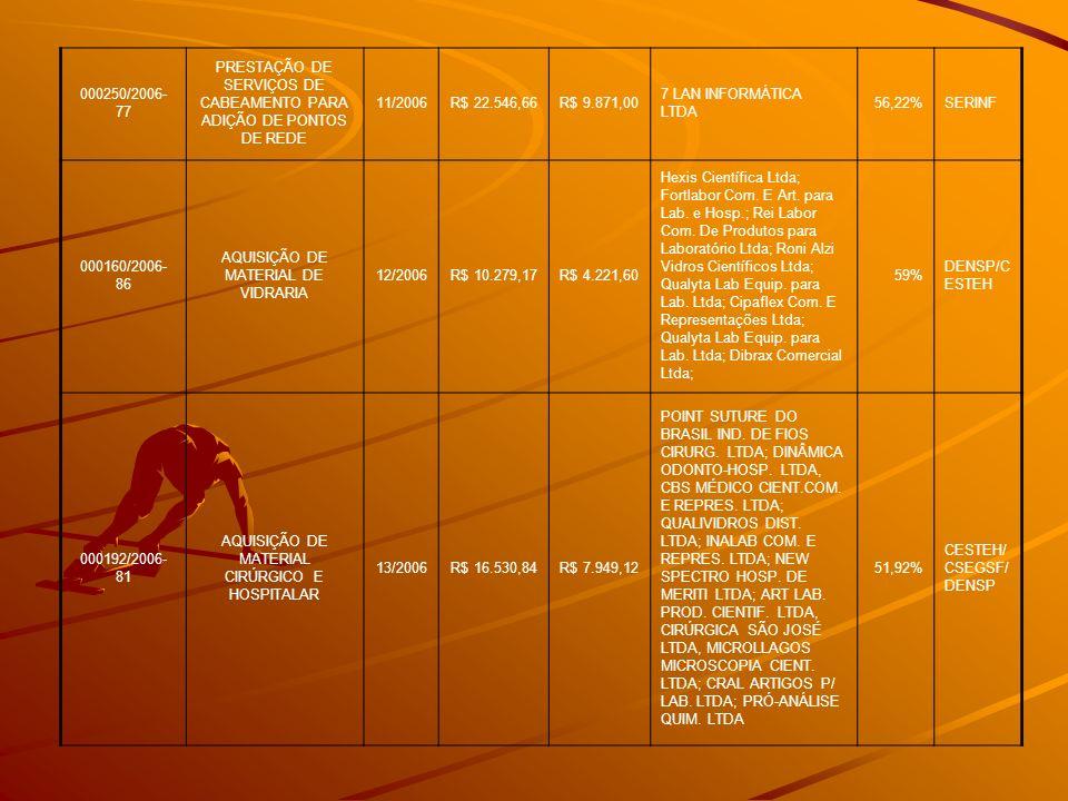 000250/2006- 77 PRESTAÇÃO DE SERVIÇOS DE CABEAMENTO PARA ADIÇÃO DE PONTOS DE REDE 11/2006R$ 22.546,66R$ 9.871,00 7 LAN INFORMÁTICA LTDA 56,22%SERINF 0