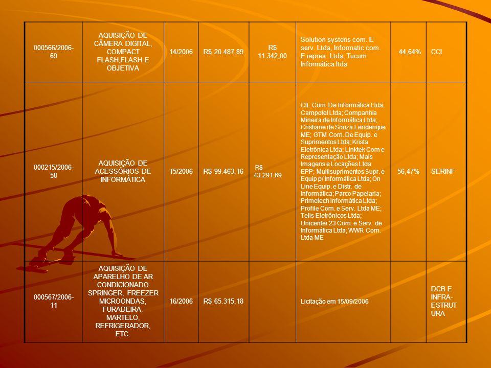 000566/2006- 69 AQUISIÇÃO DE CÂMERA DIGITAL, COMPACT FLASH,FLASH E OBJETIVA 14/2006R$ 20.487,89 R$ 11.342,00 Solution systens com. E serv. Ltda, Infor