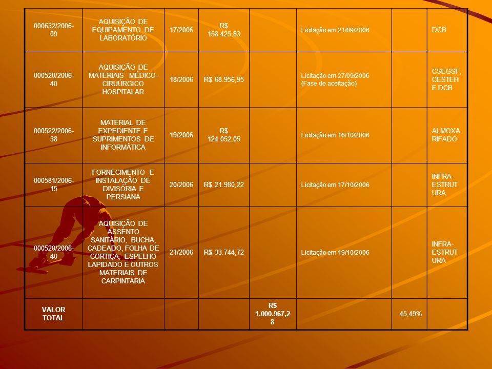 000632/2006- 09 AQUISIÇÃO DE EQUIPAMENTO DE LABORATÓRIO 17/2006 R$ 158.425,83 Licitação em 21/09/2006 DCB 000520/2006- 40 AQUISIÇÃO DE MATERIAIS MÉDIC