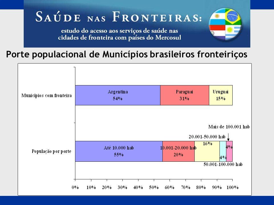 Porte populacional de Municípios brasileiros fronteiriços