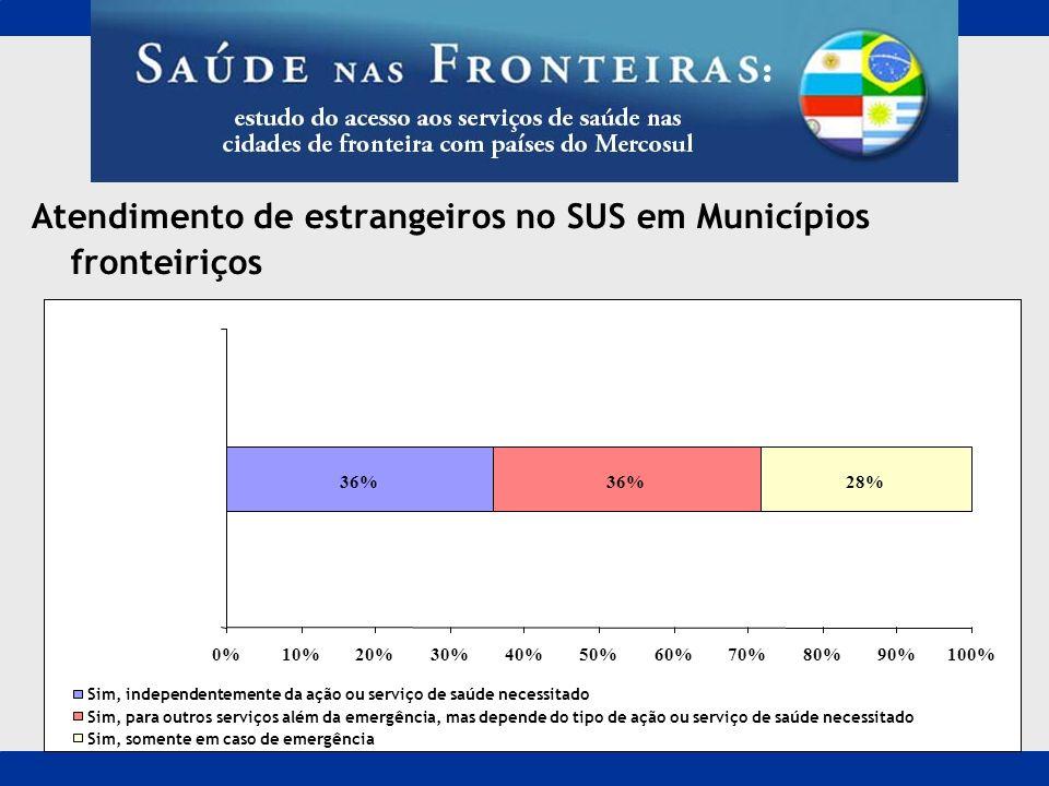 Atendimento de estrangeiros no SUS em Municípios fronteiriços 36% 28% 0%10%20%30%40%50%60%70%80%90%100% Sim, independentemente da ação ou serviço de s