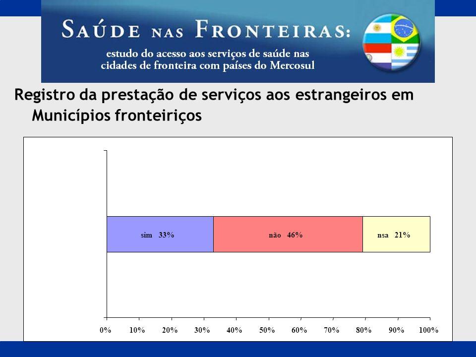 Registro da prestação de serviços aos estrangeiros em Municípios fronteiriços sim 33%não 46%nsa 21% 0%10%20%30%40%50%60%70%80%90%100%