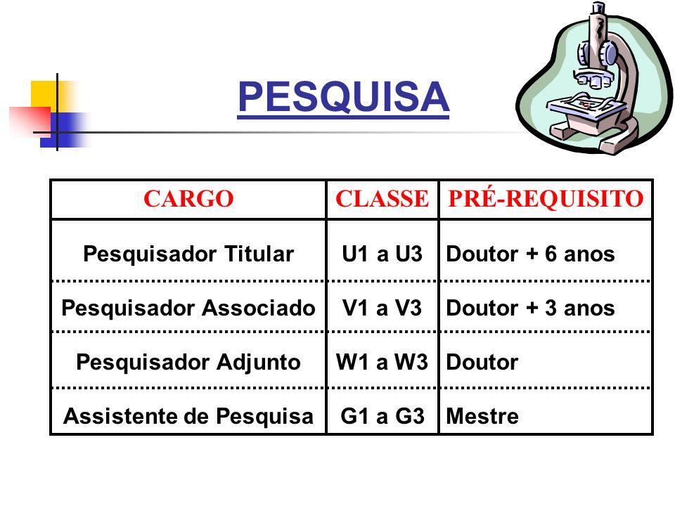 PESQUISA CARGO Pesquisador Titular Pesquisador Associado Pesquisador Adjunto Assistente de Pesquisa CLASSE U1 a U3 V1 a V3 W1 a W3 G1 a G3 PRÉ-REQUISI