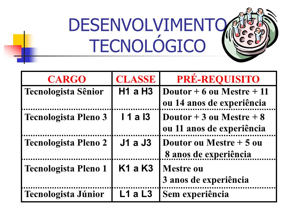 DESENVOLVIMENTO TECNOLÓGICO CARGO Tecnologista Sênior Tecnologista Pleno 3 Tecnologista Pleno 2 Tecnologista Pleno 1 Tecnologista Júnior CLASSE H1 a H