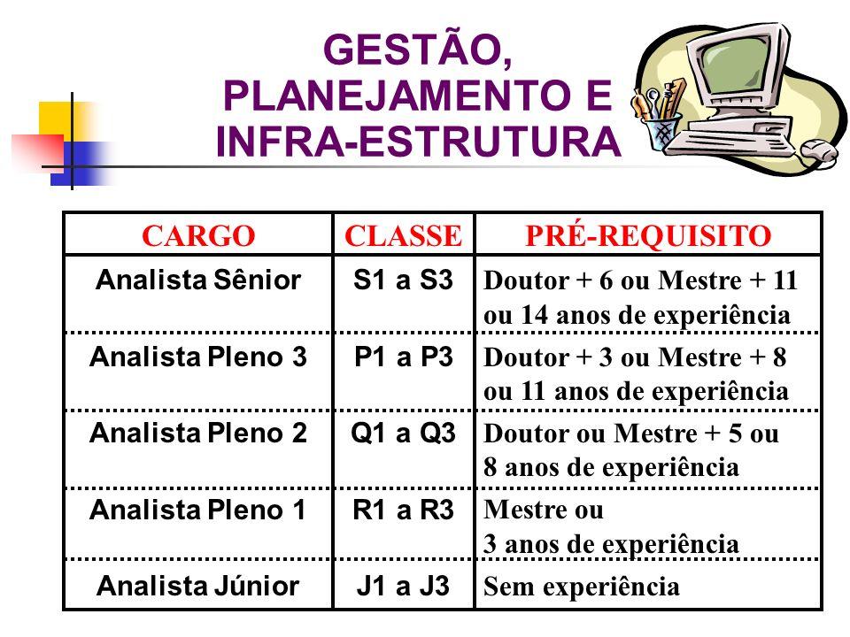 GESTÃO, PLANEJAMENTO E INFRA-ESTRUTURA CARGO Analista Sênior Analista Pleno 3 Analista Pleno 2 Analista Pleno 1 Analista Júnior CLASSE S1 a S3 P1 a P3