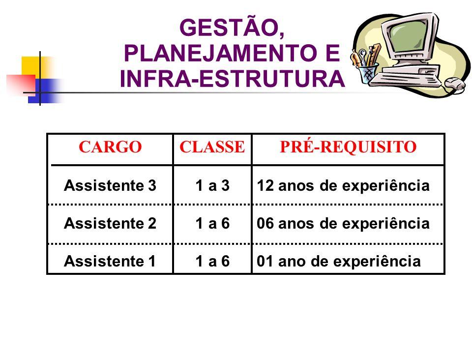 CARGO Assistente 3 Assistente 2 Assistente 1 CLASSE 1 a 3 1 a 6 PRÉ-REQUISITO 12 anos de experiência 06 anos de experiência 01 ano de experiência GEST