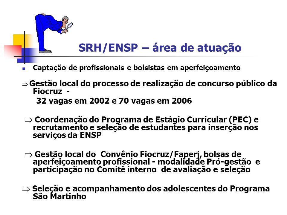 SRH/ENSP – área de atuação Captação de profissionais e bolsistas em aperfeiçoamento Gestão local do processo de realização de concurso público da Fioc