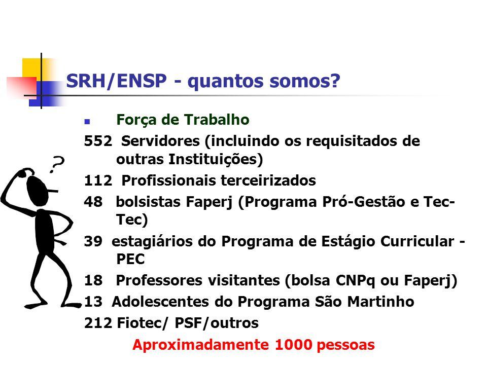 SRH/ENSP - quantos somos? Força de Trabalho 552 Servidores (incluindo os requisitados de outras Instituições) 112 Profissionais terceirizados 48 bolsi