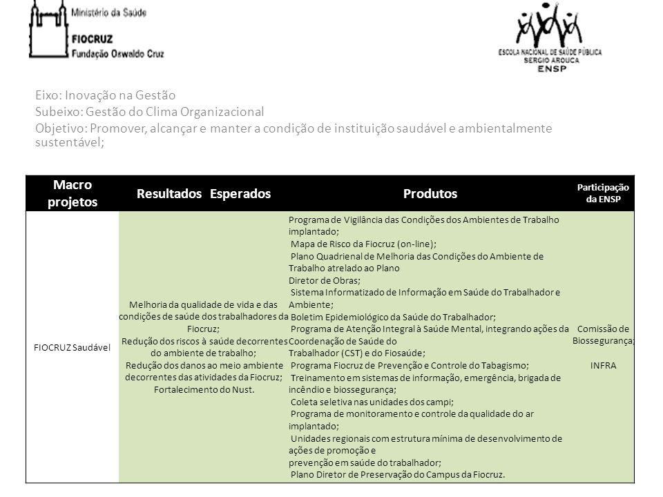 Eixo: Inovação na Gestão Subeixo: Gestão do Clima Organizacional Objetivo: Promover, alcançar e manter a condição de instituição saudável e ambientalm
