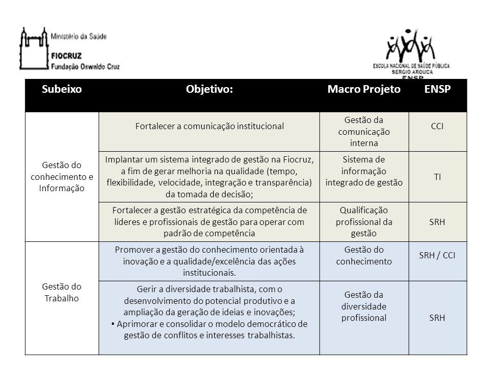 Eixo: Inovação na Gestão Subeixo: Inovação na Gestão Objetivo: Inovar no modelo de gestão operacional (gestão dos riscos, custos de produção, do compartilhamento de recursos, dos relacionamentos com fornecedores e da qualidade) e de gestão do usuário (gerenciar a imagem, o relacionamento, a retenção); Macro projetos Resultados EsperadosProdutos Participação da ENSP Excelência da gestão Ampliação da satisfação dos cidadãos-usuários com os produtos e serviços ofertados pela instituição; Desenvolvimento de aprendizado institucional, incorporando melhorias contínuas nas práticas e padrões de trabalho; Avaliação continua da qualidade da gestão; Ciclo de controle – conjunto de métodos para verificar se os padrões de trabalho das práticas de gestão estão sendo cumpridos, estabelecendo prioridades, planejando e implementando, quando necessário, as ações pertinentes, sejam de caráter corretivas ou preventivas; Certificação/habilitação de setores estratégicos da Fiocruz nos sistemas da qualidade de âmbito nacional e internacional; Impacto da qualidade de relacionamento com o fornecedor sobre as atividades de suporte e finalísticas; Compromisso público de gerar valor ao usuário, a custo mínimo e com comprometimento contínuo com sua fonte de provimento; Redução dos riscos gerenciais a níveis aceitáveis; Redução de giro de estoques; Ampliação do quadro de fornecedores; Estabelecimento de maior oferta de produtos estocados com melhor qualidade e menor preço.