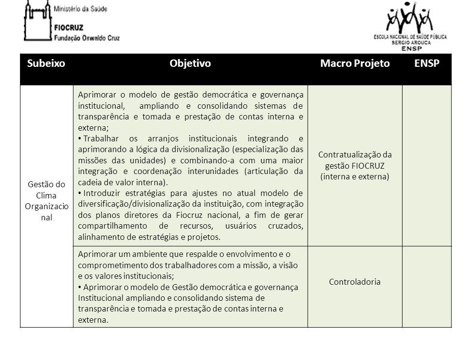 SubeixoObjetivoMacro Projeto ENSP Gestão do Clima Organizacional Promover, alcançar e manter a condição de instituição saudável e ambientalmente sustentável; FIOCRUZ SAUDAVEL BIOSSEGURANÇA INFRA Inovação na Gestão Inovar no modelo de gestão operacional (gestão dos riscos, custos de produção, do compartilhamento de recursos, dos relacionamentos com fornecedores e da qualidade) e de gestão do usuário (gerenciar a imagem, o relacionamento, a retenção); Excelência da Gestão VDDIG QUALIDADE Introduzir uma estrutura/configuração de reflexão estratégica com vistas a produzir estudos prospectivos periódicos nas áreas estratégicas da Fiocruz nacional, a partir dos quais serão revisados os planos diretores institucional e das unidades; Centro de Estudos Estratégicos em Saúde SEPLAN