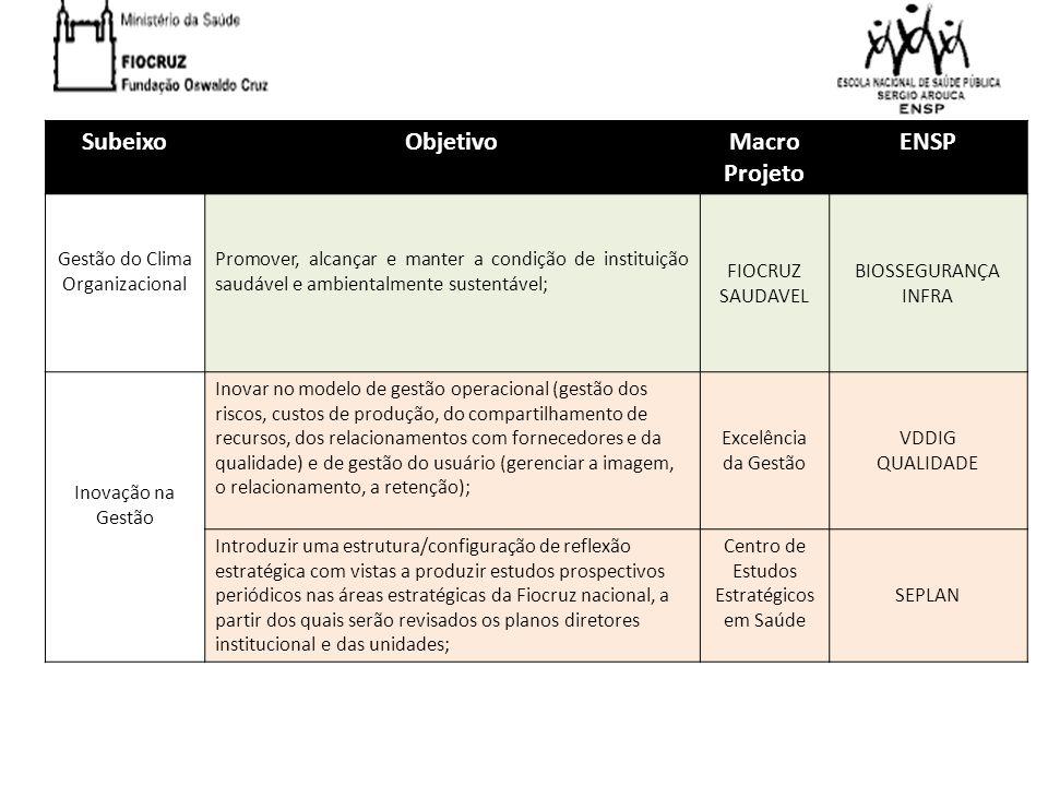 SubeixoObjetivoMacro Projeto ENSP Gestão do Clima Organizacional Promover, alcançar e manter a condição de instituição saudável e ambientalmente suste
