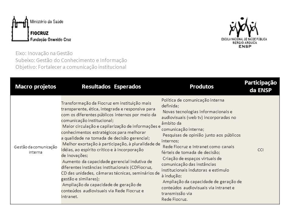 Eixo: Inovação na Gestão Subeixo: Gestão do Conhecimento e Informação Objetivo: Implantar um sistema integrado de gestão na Fiocruz, a fim de gerar melhoria na qualidade (tempo, flexibilidade, velocidade, integração e transparência) da tomada de decisão; Macro projetosResultados EsperadosProdutos Participação da ENSP Sistema de informação integrado de gestão Agilização das análises de informações e do processo decisório; Disponibilização de informações em tempo real e de forma integrada sobre aspectos de toda a instituição; Automação de tarefas, com aumento de velocidade, redução de falhas e consequente redução dos custos; Padronização dos processos de trabalho; Integração dos processos institucionais; Integração dos sistemas internos aos externos (MS, MPOG etc).