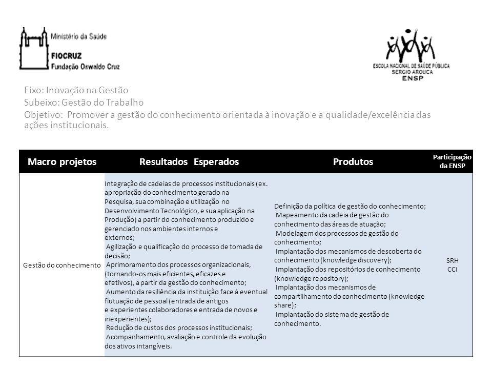 Eixo: Inovação na Gestão Subeixo: Gestão do Trabalho Objetivo: Promover a gestão do conhecimento orientada à inovação e a qualidade/excelência das açõ