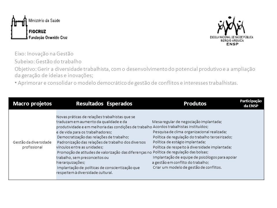 Eixo: Inovação na Gestão Subeixo: Gestão do trabalho Objetivo: Gerir a diversidade trabalhista, com o desenvolvimento do potencial produtivo e a ampli