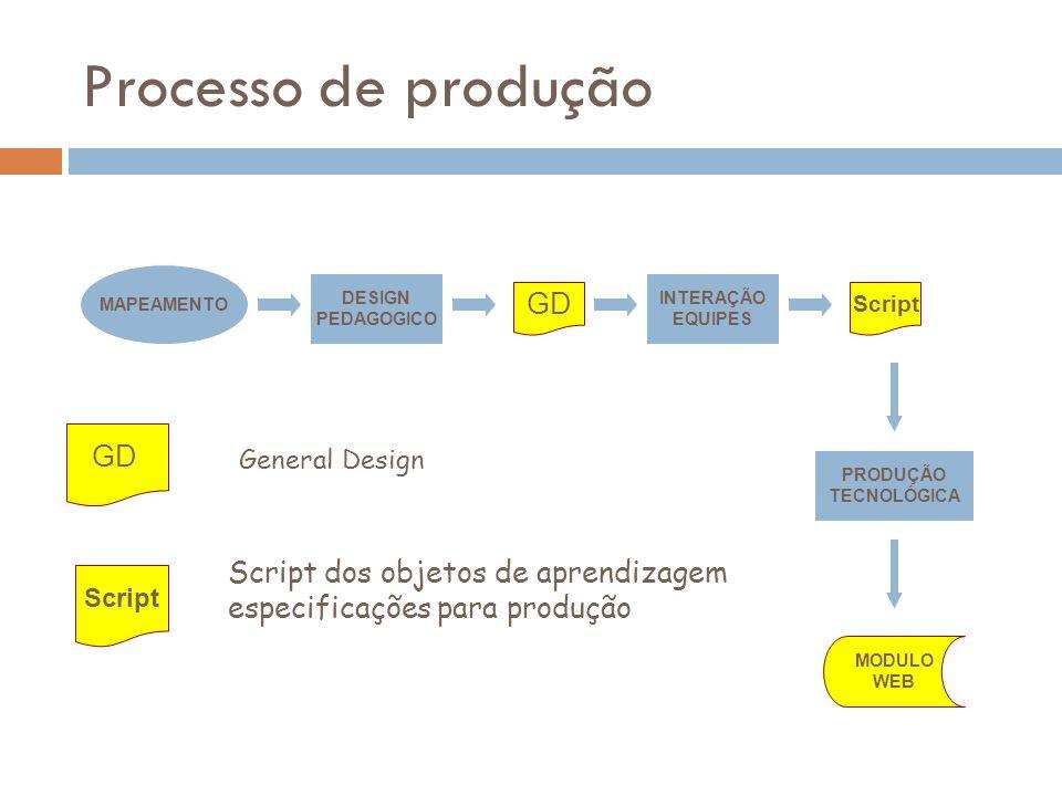 Processo de produção MAPEAMENTO DESIGN PEDAGOGICO INTERAÇÃO EQUIPES GD Script PRODUÇÃO TECNOLÓGICA MODULO WEB GD Script General Design Script dos obje