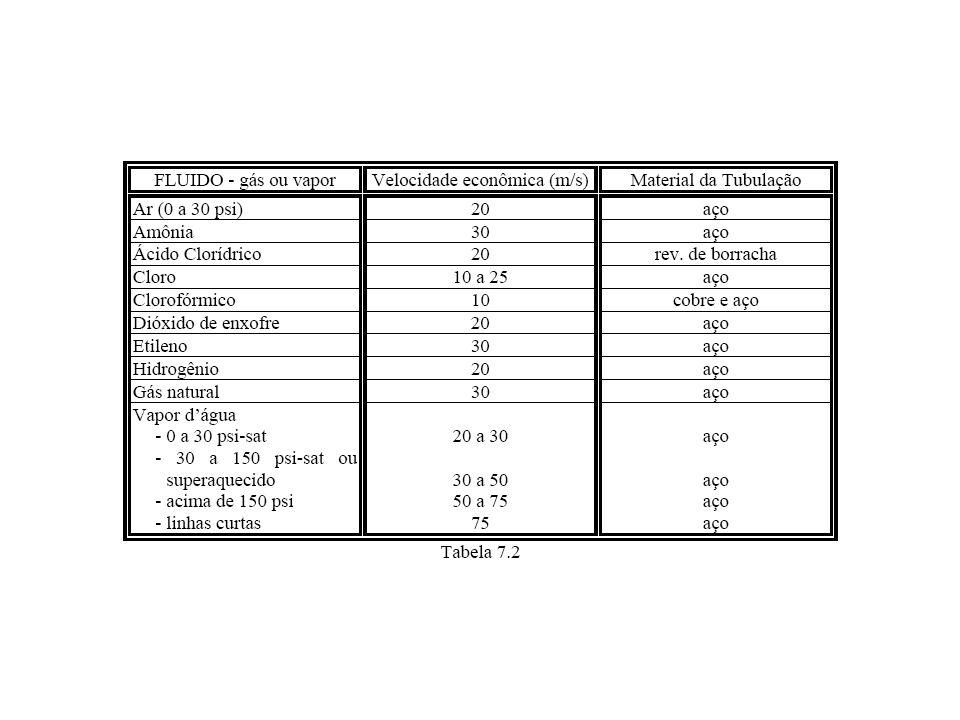 Para detalhes dos tubos também pode-se consultar: http://www.debas.faenquil.br/~clelio/pdf/aula01.pdf http://www.nvlsoftware.com.ar/NVLSoftware/datos_de_calculo.htm http://www.escoladavida.eng.br/mecflubasica/Apostila/Unidade%206/Primeira%20aula%20un%206.pdf http://www.tubosapolo.com.br/tubos.htm http://www.debas.faenquil.br/~clelio/pdf/aula01.pdf http://www.nvlsoftware.com.ar/NVLSoftware/datos_de_calculo.htm http://www.escoladavida.eng.br/mecflubasica/Apostila/Unidade%206/Primeira%20aula%20un%206.pdf http://www.tubosapolo.com.br/tubos.htm