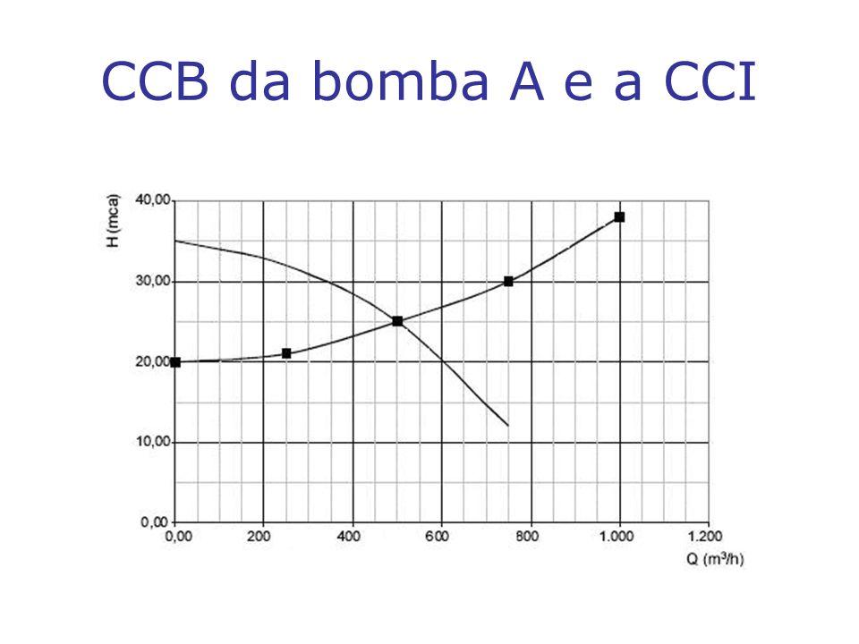 CCB da bomba A e a CCI