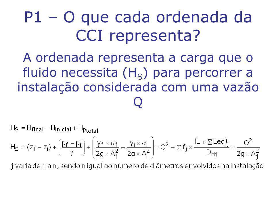 P1 – O que cada ordenada da CCI representa.