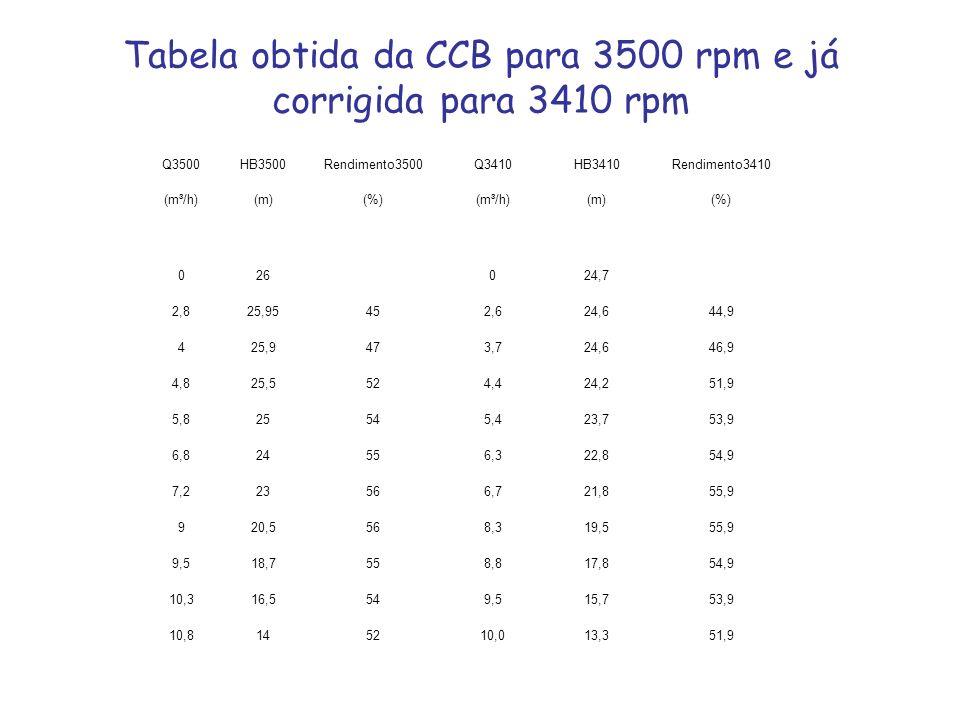 Q3500HB3500Rendimento3500Q3410HB3410Rendimento3410 (m³/h)(m)(%)(m³/h)(m)(%) 026024,7 2,825,95452,624,644,9 425,9473,724,646,9 4,825,5524,424,251,9 5,8