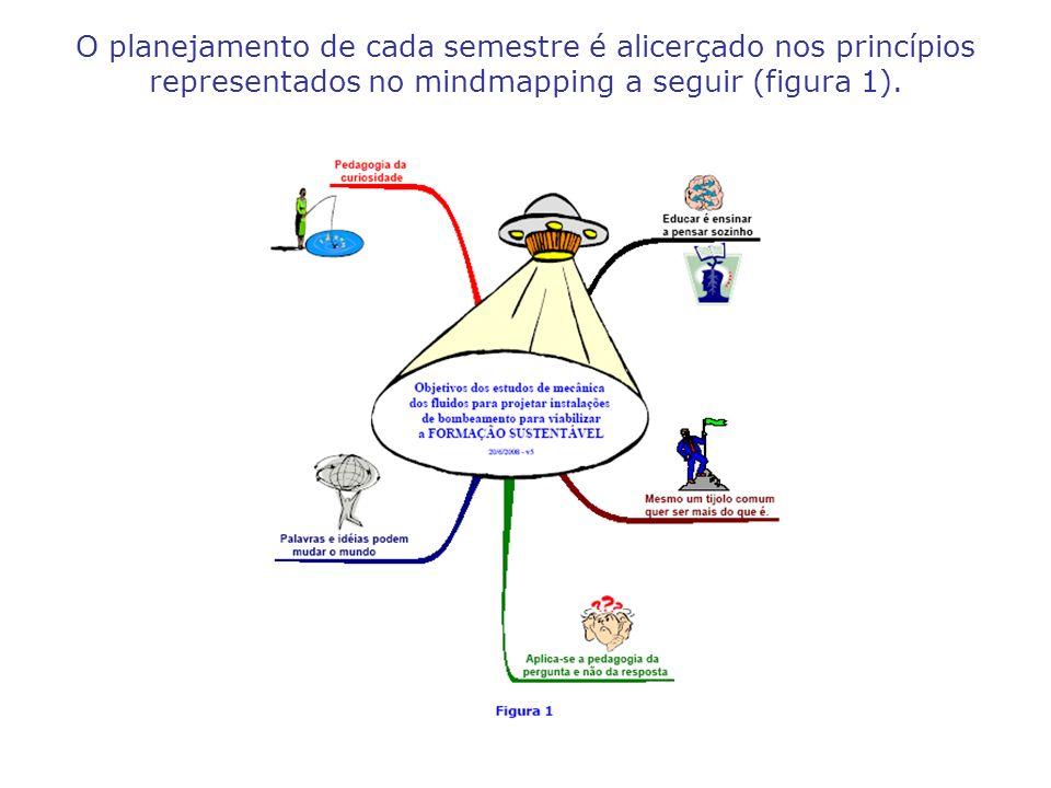 O planejamento de cada semestre é alicerçado nos princípios representados no mindmapping a seguir (figura 1).