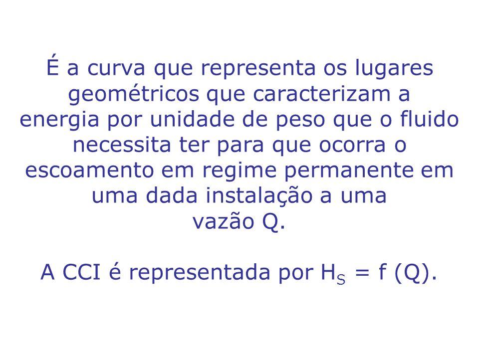 É a curva que representa os lugares geométricos que caracterizam a energia por unidade de peso que o fluido necessita ter para que ocorra o escoamento