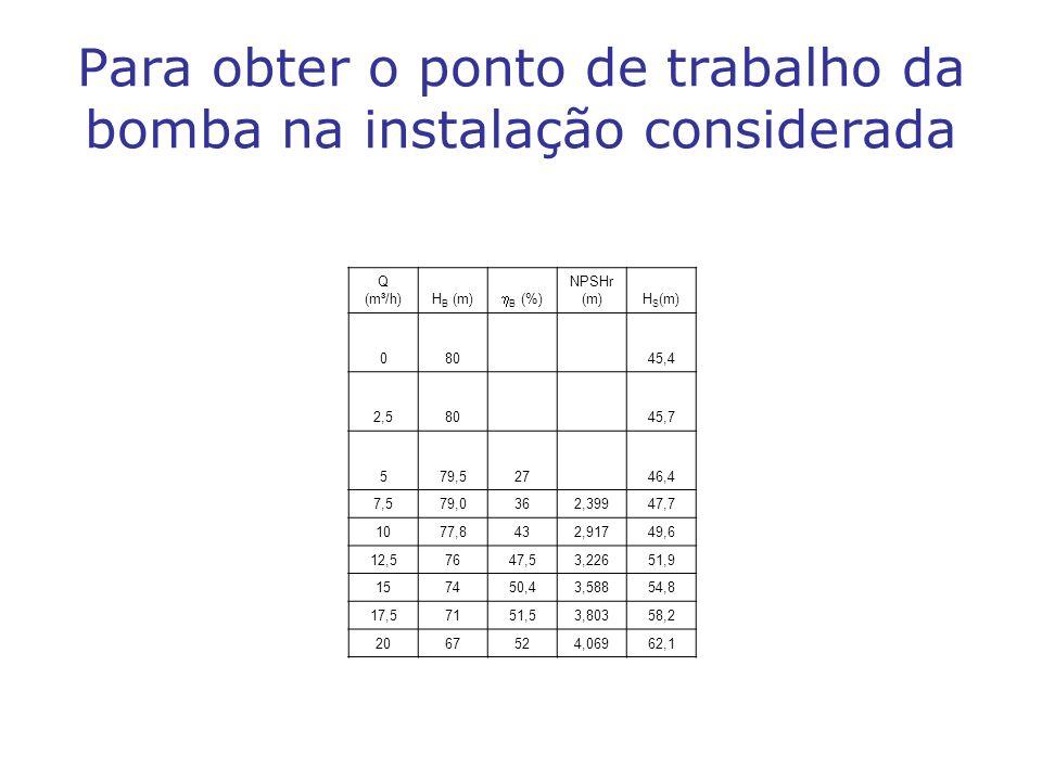 Para obter o ponto de trabalho da bomba na instalação considerada Q (m³/h)H B (m) B (%) NPSHr (m)H S (m) 08045,4 2,58045,7 579,52746,4 7,579,0362,3994