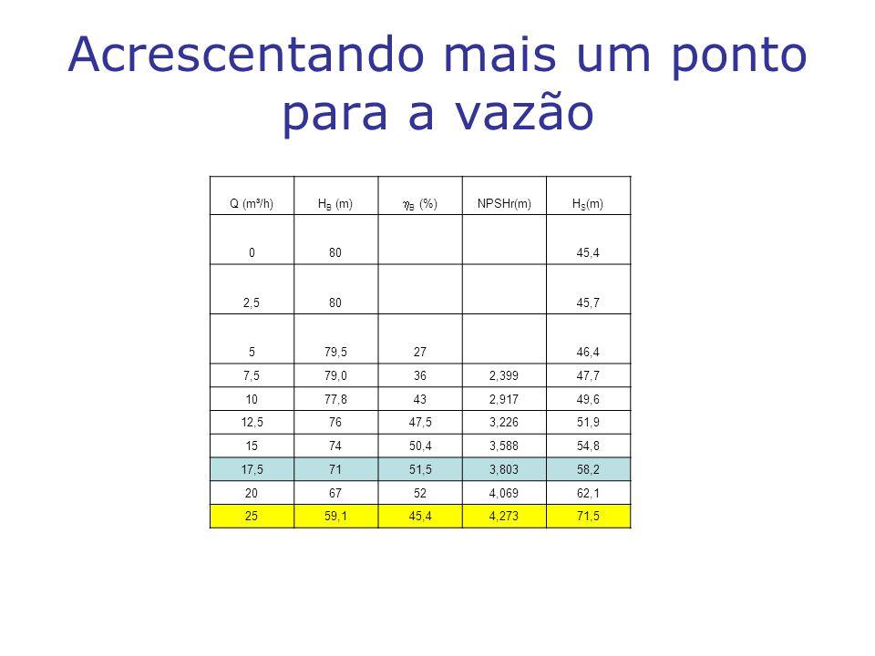 Acrescentando mais um ponto para a vazão Q (m³/h)H B (m) B (%) NPSHr(m)H S (m) 08045,4 2,58045,7 579,52746,4 7,579,0362,39947,7 1077,8432,91749,6 12,5