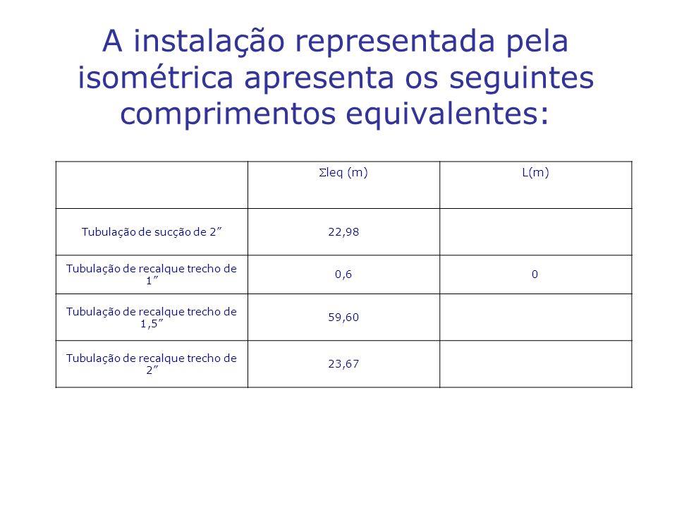 A instalação representada pela isométrica apresenta os seguintes comprimentos equivalentes: leq (m) L(m) Tubulação de sucção de 222,98 Tubulação de recalque trecho de 1 0,60 Tubulação de recalque trecho de 1,5 59,60 Tubulação de recalque trecho de 2 23,67