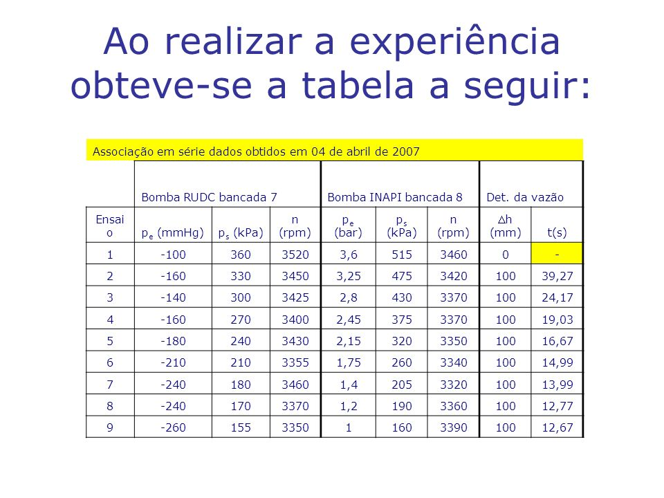 Ao realizar a experiência obteve-se a tabela a seguir: Associação em série dados obtidos em 04 de abril de 2007 Bomba RUDC bancada 7Bomba INAPI bancada 8Det.