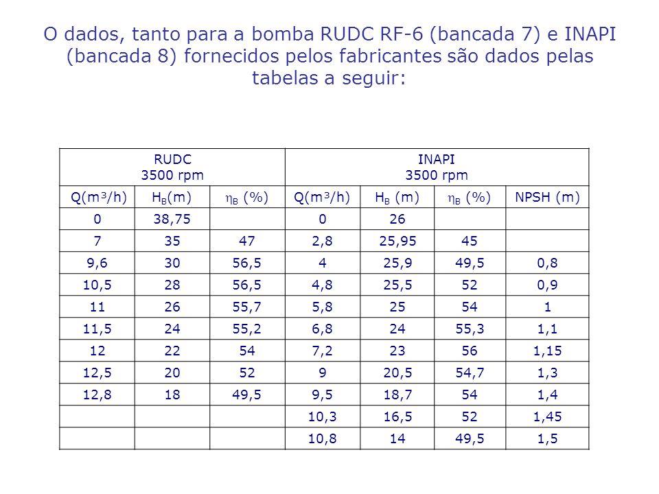 O dados, tanto para a bomba RUDC RF-6 (bancada 7) e INAPI (bancada 8) fornecidos pelos fabricantes são dados pelas tabelas a seguir: RUDC 3500 rpm INAPI 3500 rpm Q(m³/h)H B (m) B (%) Q(m³/h)H B (m) B (%) NPSH (m) 038,75026 735472,825,9545 9,63056,5425,949,50,8 10,52856,54,825,5520,9 112655,75,825541 11,52455,26,82455,31,1 1222547,223561,15 12,52052920,554,71,3 12,81849,59,518,7541,4 10,316,5521,45 10,81449,51,5