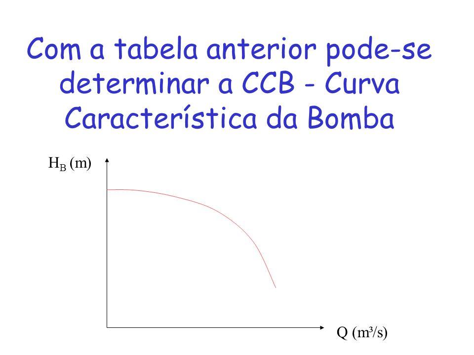 Com a tabela anterior pode-se determinar a CCB - Curva Característica da Bomba H B (m) Q (m³/s)