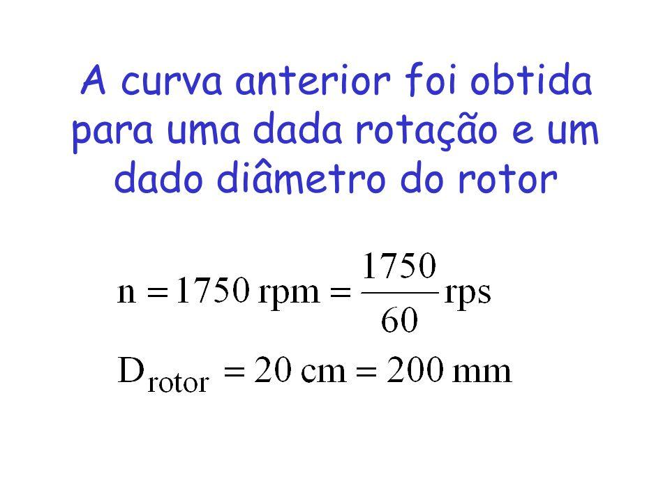 A curva anterior foi obtida para uma dada rotação e um dado diâmetro do rotor