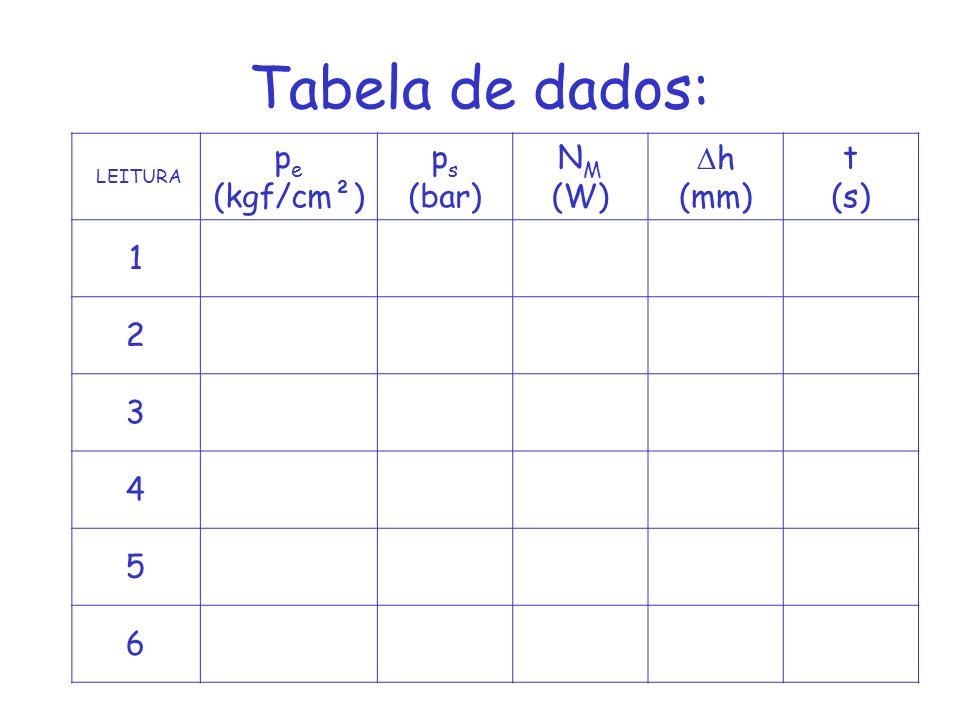 Tabela de dados: LEITURA p e (kgf/cm²) p s (bar) N M (W) h (mm) t (s) 1 2 3 4 5 6