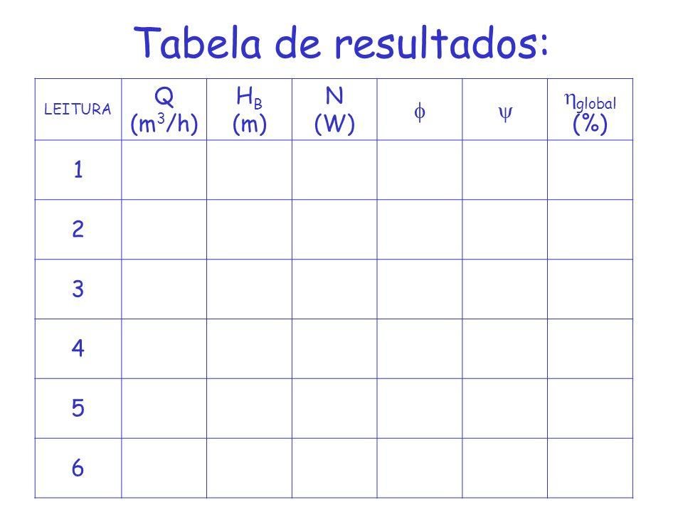 Tabela de resultados: LEITURA Q (m 3 /h) H B (m) N (W) global (%) 1 2 3 4 5 6