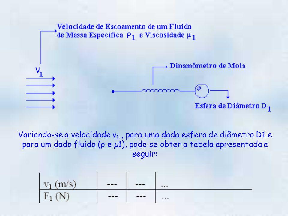 Variando-se a velocidade v 1, para uma dada esfera de diâmetro D1 e para um dado fluido (ρ e µ1), pode se obter a tabela apresentada a seguir: