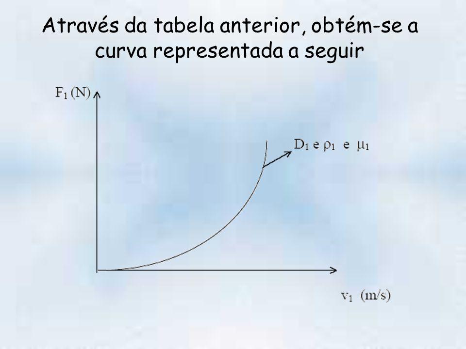 Através da tabela anterior, obtém-se a curva representada a seguir