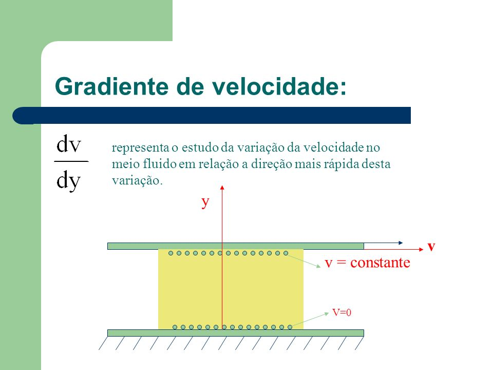 Gradiente de velocidade: y v v = constante V=0 representa o estudo da variação da velocidade no meio fluido em relação a direção mais rápida desta var