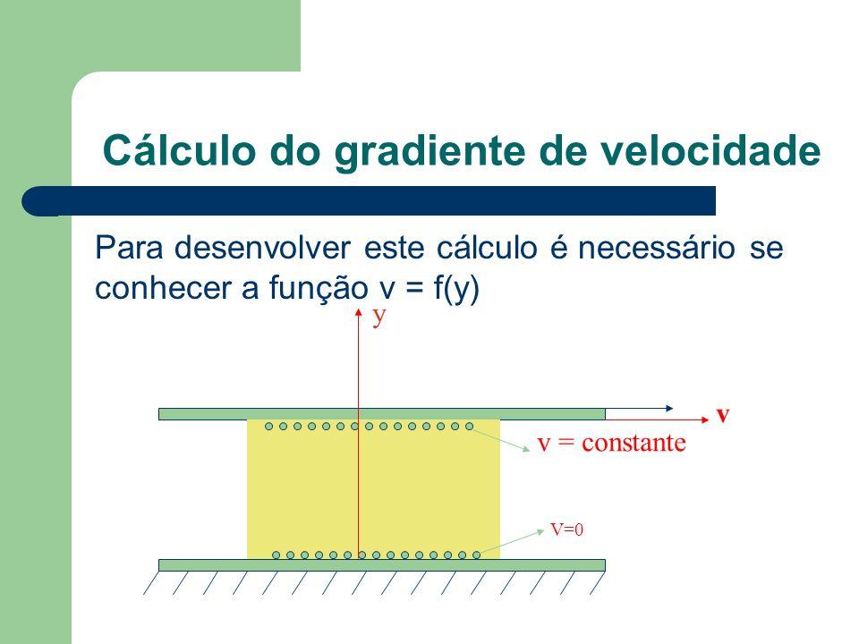 Para desenvolver este cálculo é necessário se conhecer a função v = f(y) Cálculo do gradiente de velocidade v v = constante V=0 y