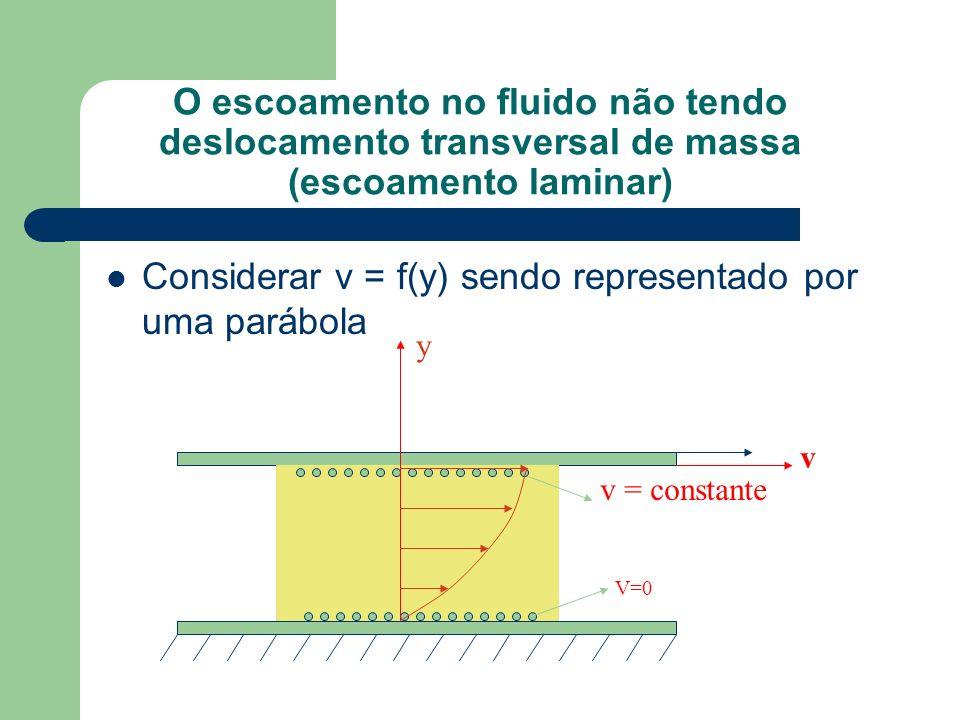 O escoamento no fluido não tendo deslocamento transversal de massa (escoamento laminar) Considerar v = f(y) sendo representado por uma parábola v v =