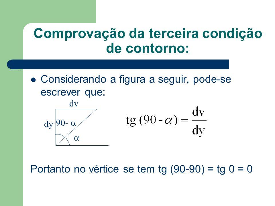 Comprovação da terceira condição de contorno: Considerando a figura a seguir, pode-se escrever que: Portanto no vértice se tem tg (90-90) = tg 0 = 0 d