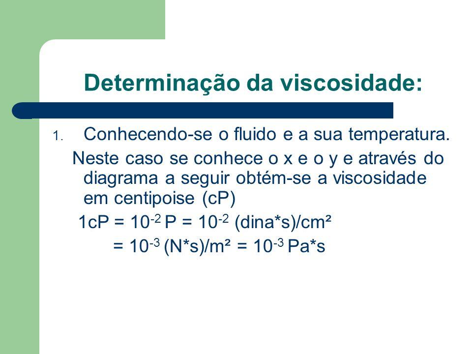 Determinação da viscosidade: 1. Conhecendo-se o fluido e a sua temperatura. Neste caso se conhece o x e o y e através do diagrama a seguir obtém-se a