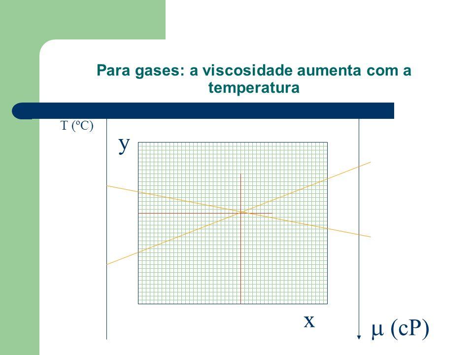 Para gases: a viscosidade aumenta com a temperatura T (ºC) (cP) y x