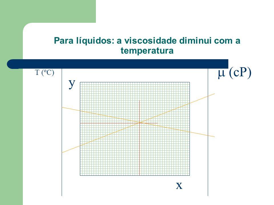 Para líquidos: a viscosidade diminui com a temperatura T (ºC) (cP) y x