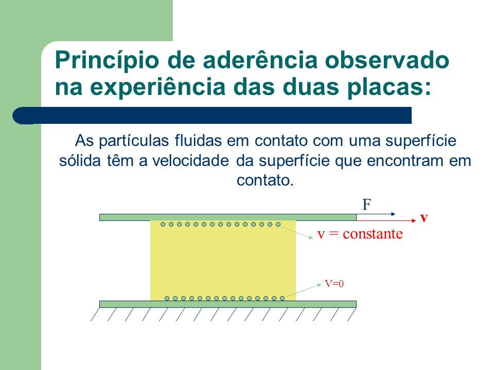 Princípio de aderência observado na experiência das duas placas: As partículas fluidas em contato com uma superfície sólida têm a velocidade da superf