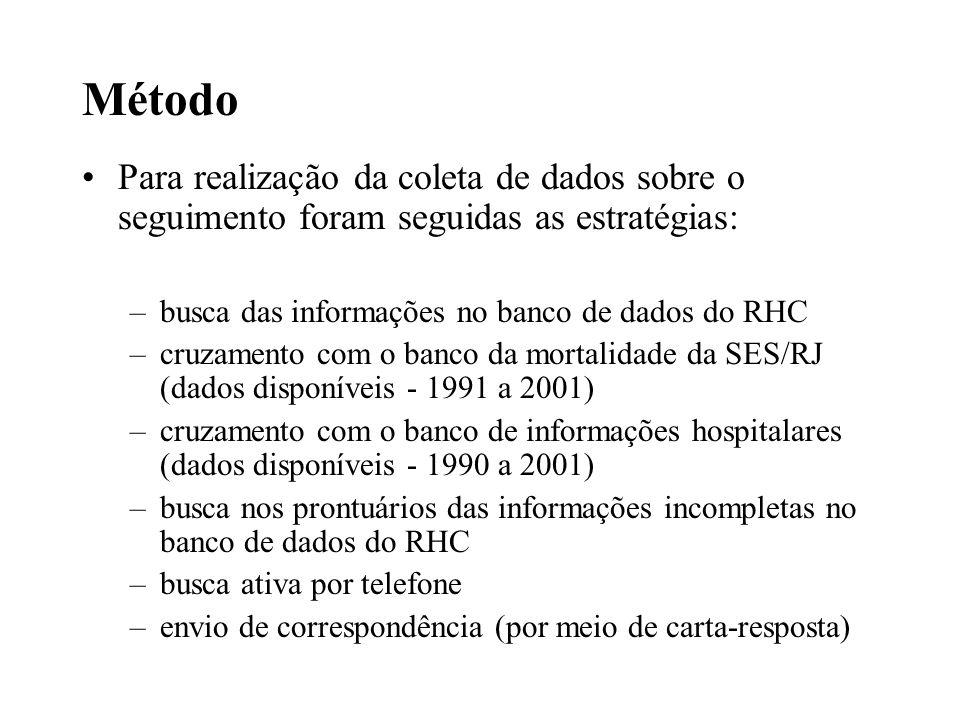 Método Para realização da coleta de dados sobre o seguimento foram seguidas as estratégias: –busca das informações no banco de dados do RHC –cruzament