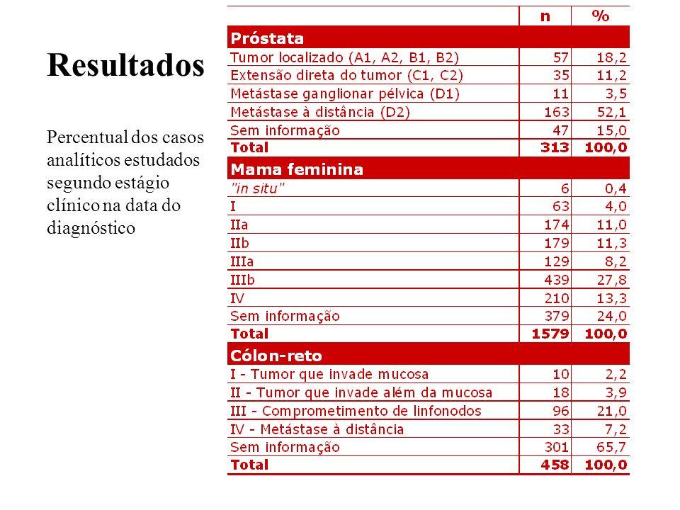 Resultados Percentual dos casos analíticos estudados segundo estágio clínico na data do diagnóstico